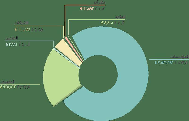 Financials piechart